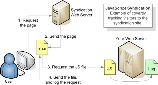 JavaScript Syndication: How to Easily Syndicate Your Web Content